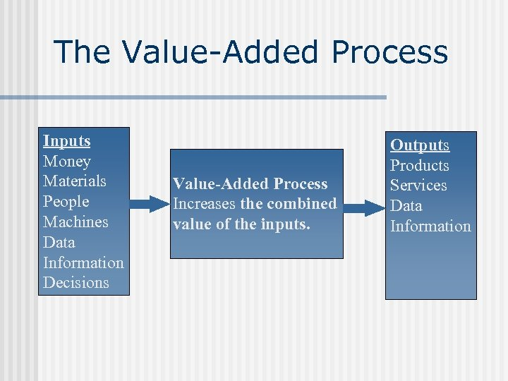 The Value-Added Process Inputs Money Materials People Machines Data Information Decisions Value-Added Process Increases