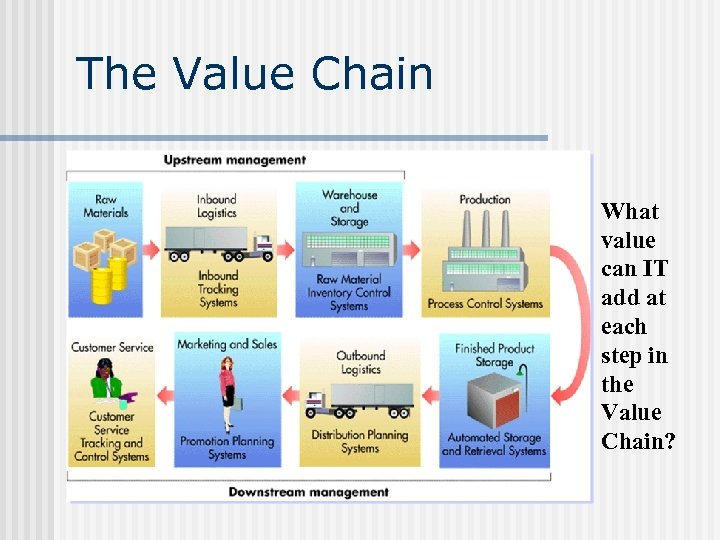 The Value Chain What value can IT add at each step in the Value