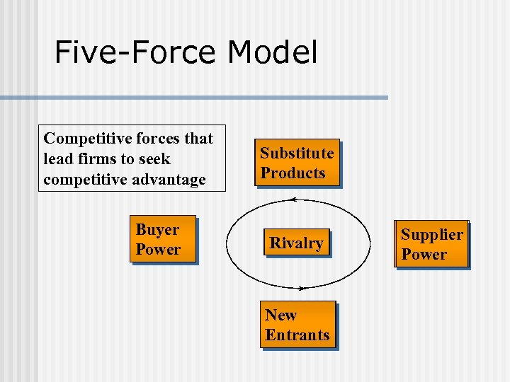 Five-Force Model Competitive forces that lead firms to seek competitive advantage Buyer Power Substitute