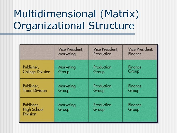 Multidimensional (Matrix) Organizational Structure