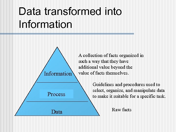Data transformed into Information Knowledge Process Data A collection of facts organized in such