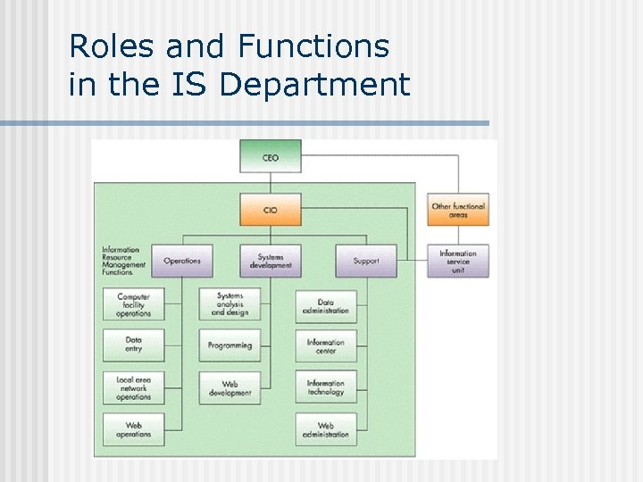 Roles and Functions in the IS Department