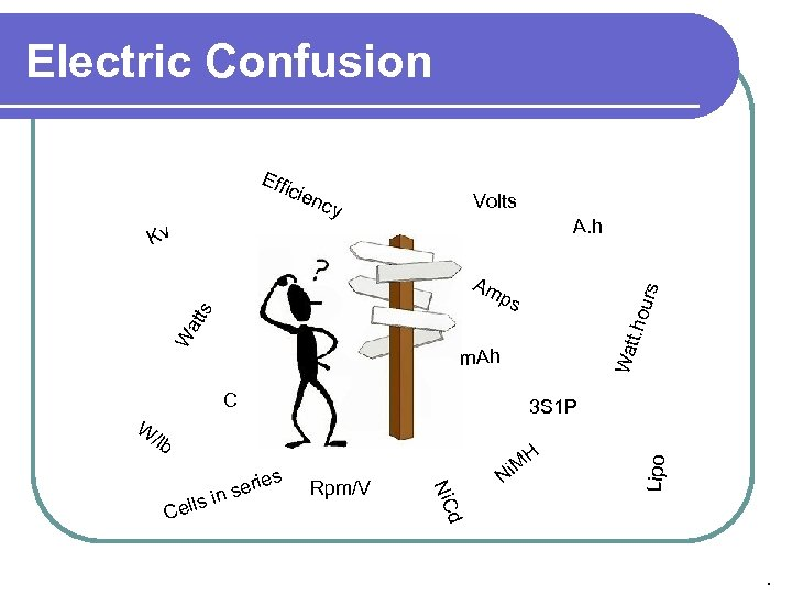 Electric Confusion cie ncy Volts A. h Kv urs t. ho Wat W att
