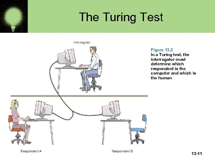 The Turing Test Figure 13. 2 In a Turing test, the interrogator must determine