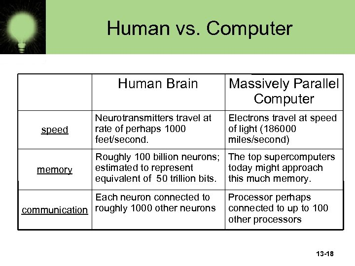 Human vs. Computer Human Brain speed memory Neurotransmitters travel at rate of perhaps 1000