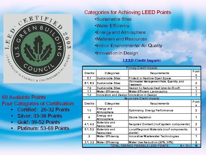 Categories for Achieving LEED Points • Sustainable Sites • Water Efficiency • Energy and