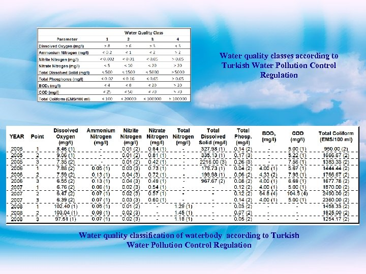 Water quality classes according to Turkish Water Pollution Control Regulation Water quality classification of