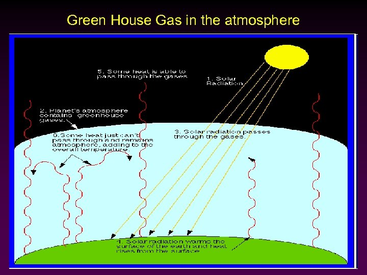 Green House Gas in the atmosphere
