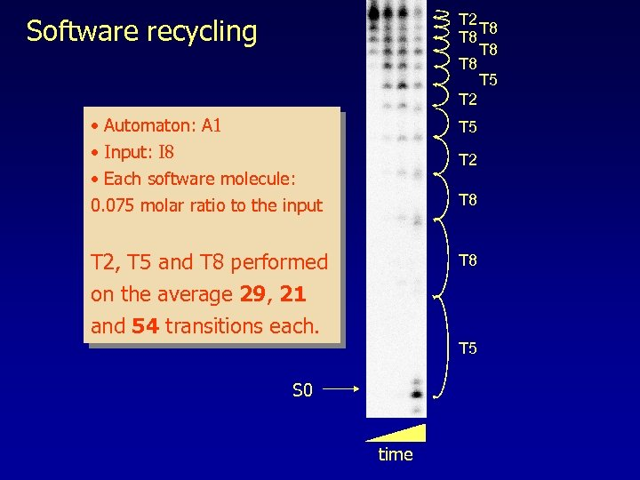 T 2 T 8 T 8 T 5 T 2 Software recycling • Automaton: