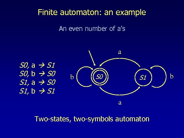 Finite automaton: an example An even number of a's a S 0, a S