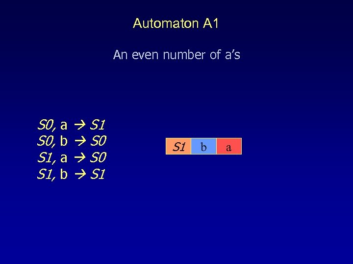 Automaton A 1 An even number of a's S 0, a S 1 S