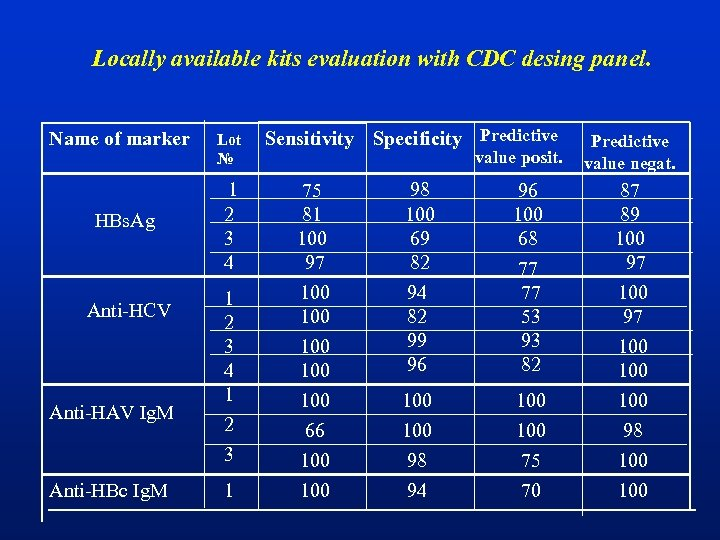 Locally available kits evaluation with CDC desing panel. Name of marker HBs. Ag Anti-HCV