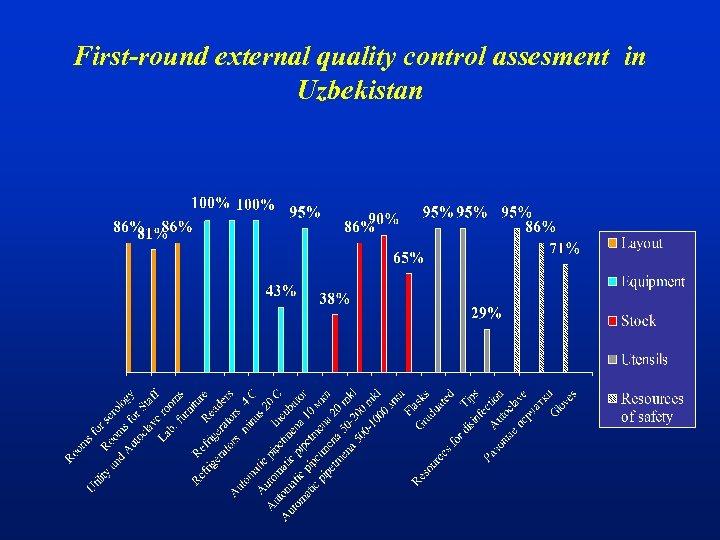 First-round external quality control assesment in Uzbekistan