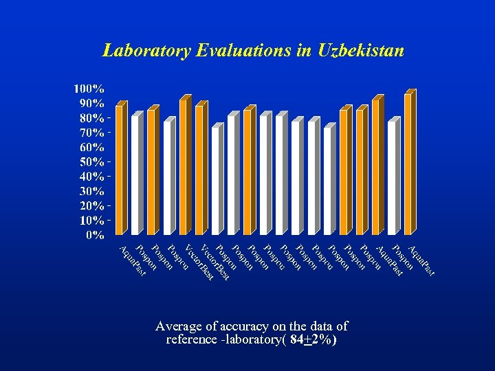 Laboratory Evaluations in Uzbekistan Average of accuracy on the data of reference -laboratory( 84+2%)