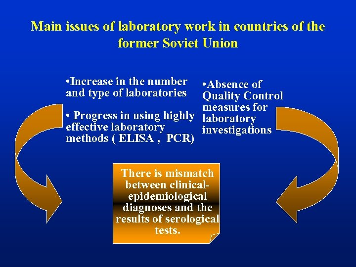 Main issues of laboratory work in countries of the former Soviet Union • Increase