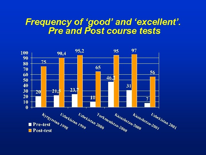 Frequency of 'good' and 'excellent'. Pre and Post course tests