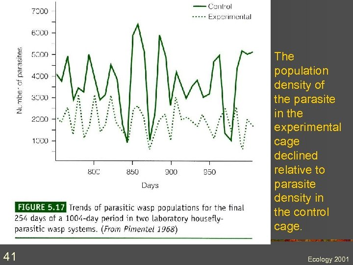 The population density of the parasite in the experimental cage declined relative to parasite