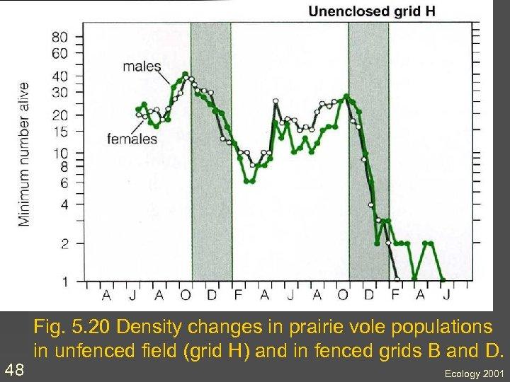 48 Fig. 5. 20 Density changes in prairie vole populations in unfenced field (grid