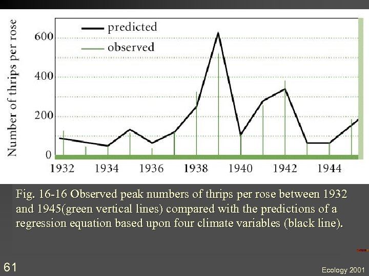 Fig. 16 -16 Observed peak numbers of thrips per rose between 1932 and 1945(green