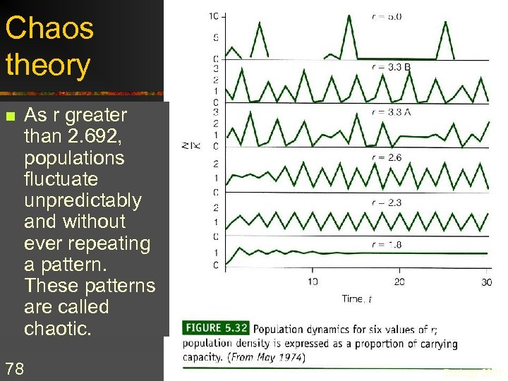 Chaos theory n 78 As r greater than 2. 692, populations fluctuate unpredictably and