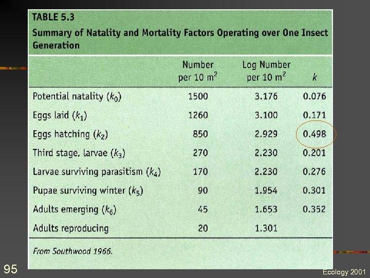 95 Ecology 2001