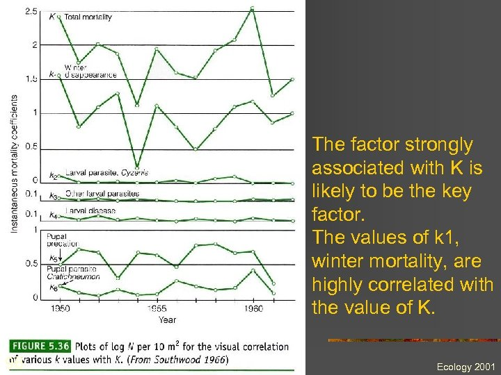 The factor strongly associated with K is likely to be the key factor. The