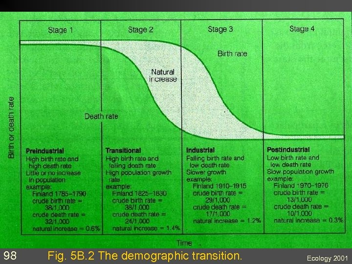 98 Fig. 5 B. 2 The demographic transition. Ecology 2001