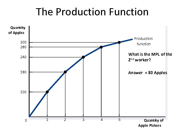 The Production Function Quantity of Apples Production function 300 280 240 What is the