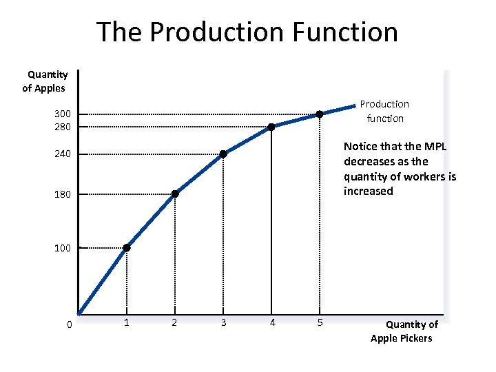 The Production Function Quantity of Apples Production function 300 280 Notice that the MPL