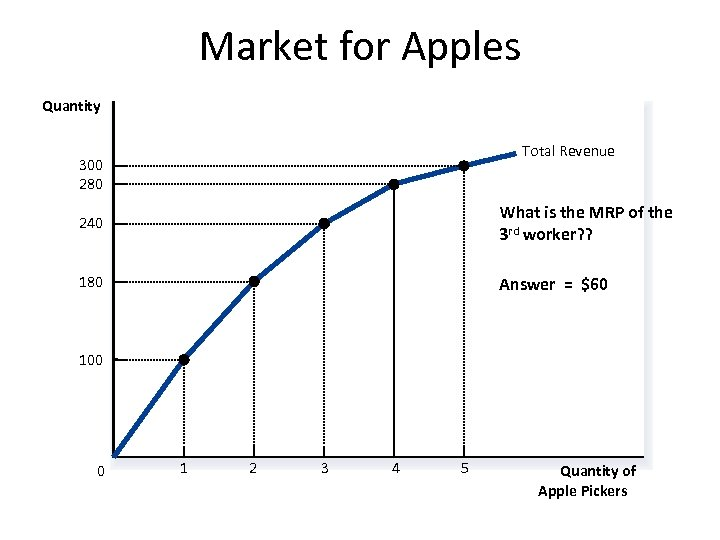 Market for Apples Quantity Total Revenue 300 280 240 What is the MRP of