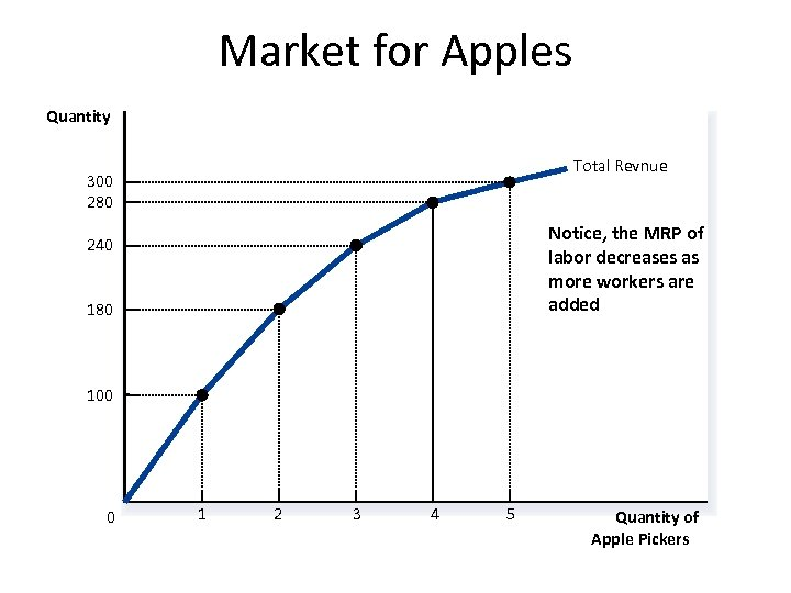 Market for Apples Quantity Total Revnue 300 280 Notice, the MRP of labor decreases