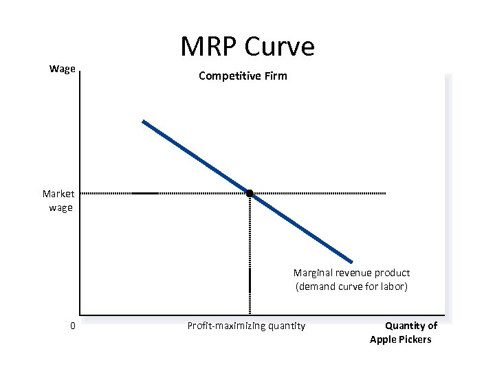Wage MRP Curve Competitive Firm Market wage Marginal revenue product (demand curve for labor)