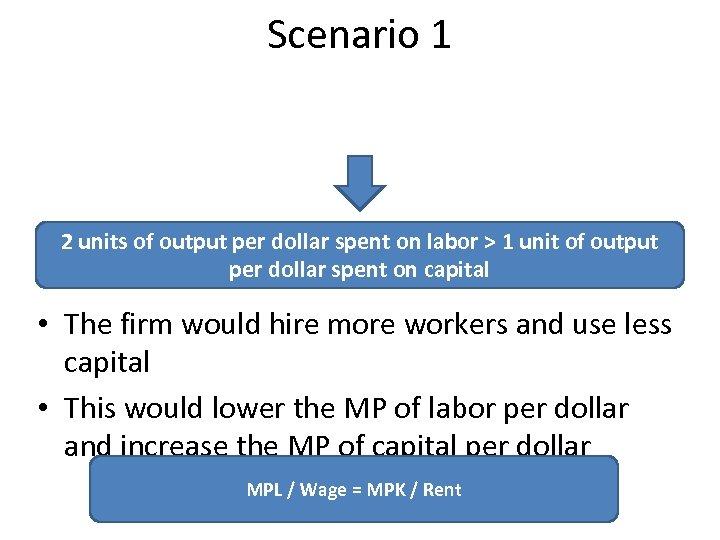 Scenario 1 2 units of output per dollar spent on labor > 1 unit