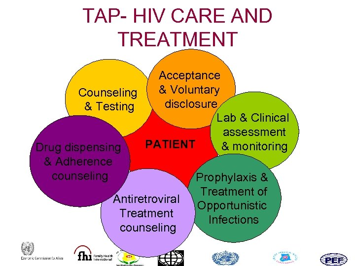 TAP- HIV CARE AND TREATMENT Acceptance & Voluntary Counseling disclosure & Testing Lab &