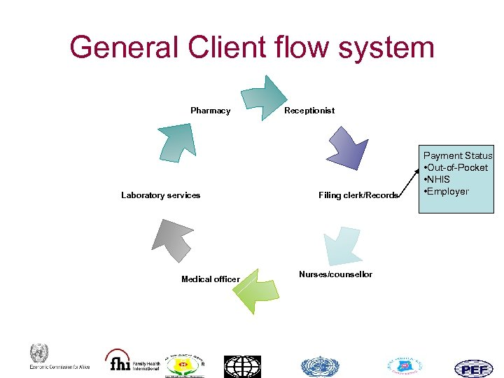 General Client flow system Pharmacy Laboratory services Medical officer Receptionist Filing clerk/Records Nurses/counsellor Payment