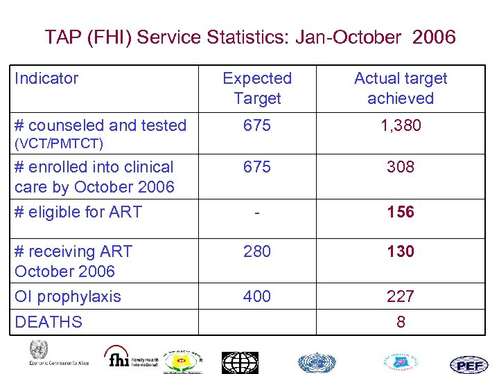 TAP (FHI) Service Statistics: Jan-October 2006 Indicator Expected Target Actual target achieved 675 1,