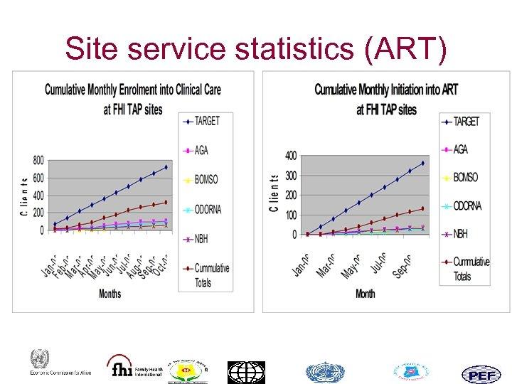 Site service statistics (ART)