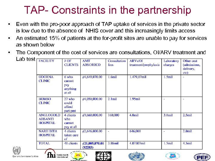 TAP- Constraints in the partnership • • • Even with the pro-poor approach of