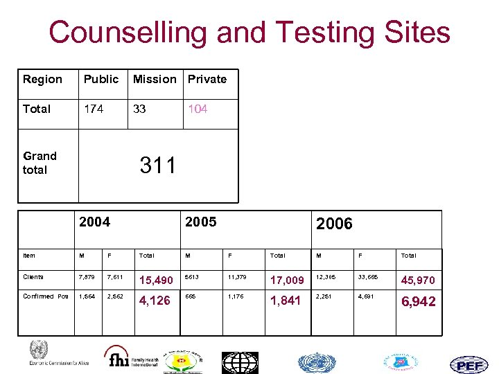 Counselling and Testing Sites Region Public Mission Private Total 174 33 Grand total 104