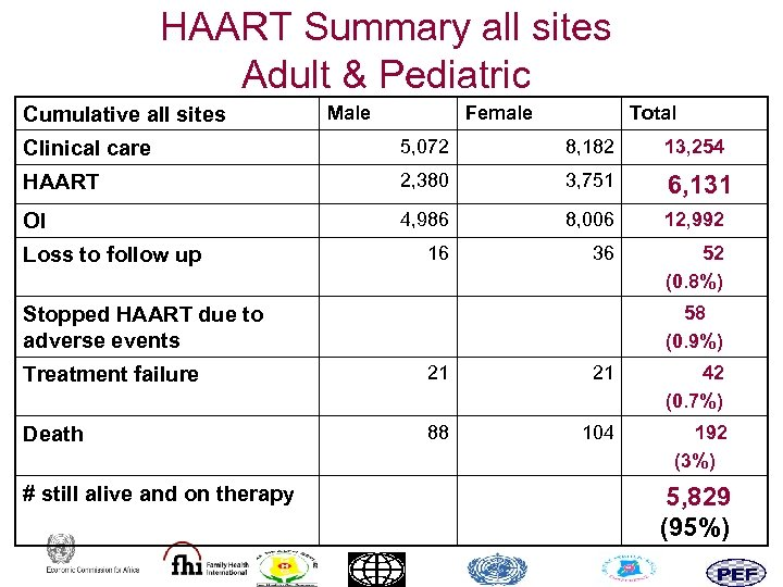 HAART Summary all sites Adult & Pediatric Cumulative all sites Male Female Total Clinical