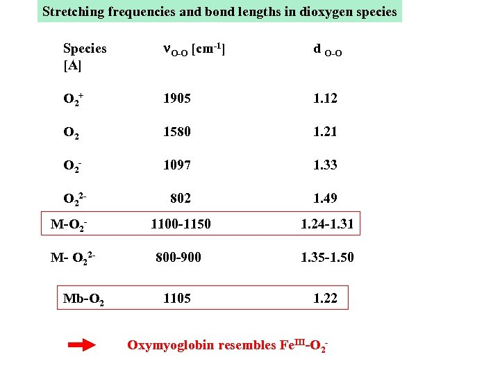 Stretching frequencies and bond lengths in dioxygen species Species [A] n. O-O [cm-1] d