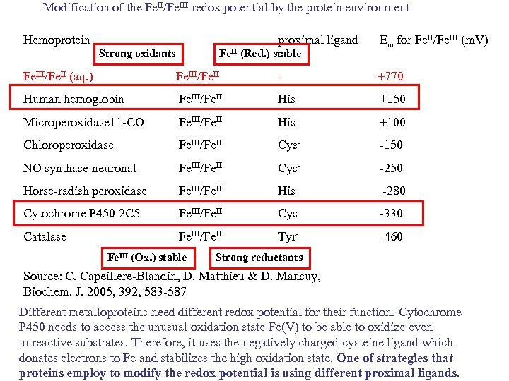 Modification of the Fe. II/Fe. III redox potential by the protein environment Hemoprotein proximal