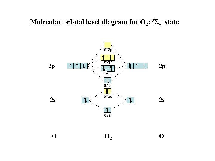 Molecular orbital level diagram for O 2: 3 Sg- state 2 p 2 p