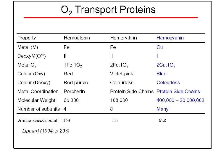 Amino acids/subunit 153 113 628