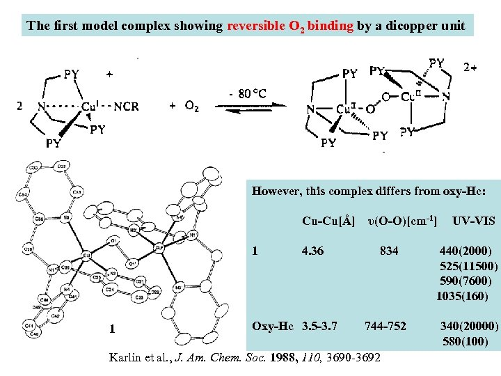 The first model complex showing reversible O 2 binding by a dicopper unit However,