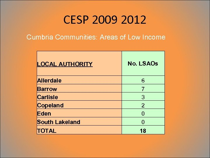 CESP 2009 2012 Cumbria Communities: Areas of Low Income LOCAL AUTHORITY Allerdale Barrow Carlisle