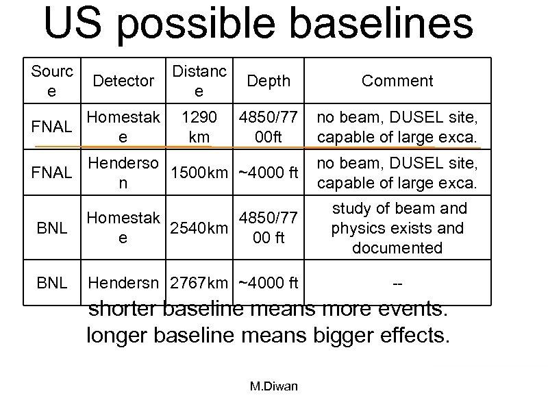 US possible baselines Sourc e Distanc e Depth Comment 1290 km 4850/77 00 ft