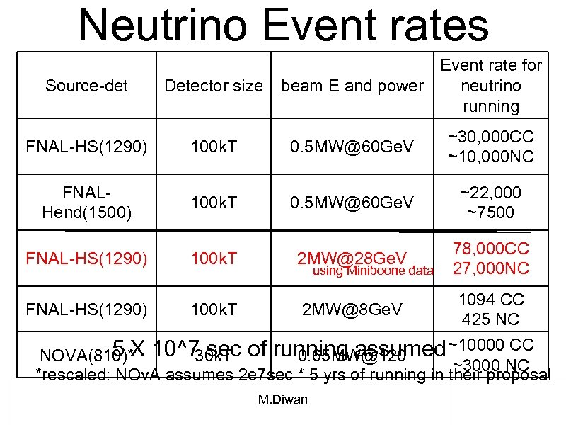 Neutrino Event rates Source-det Detector size FNAL-HS(1290) 100 k. T FNALHend(1500) FNAL-HS(1290) 100 k.