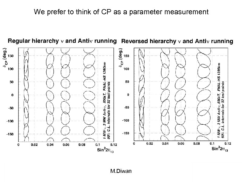 We prefer to think of CP as a parameter measurement M. Diwan