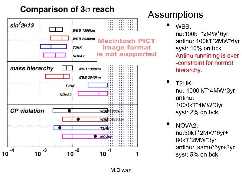 Assumptions • • • M. Diwan WBB: nu: 100 k. T*2 MW*6 yr. antinu: